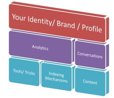 Social Media Building Blocks - Content Repositories
