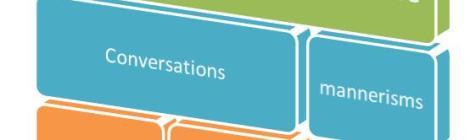 B2B Social Media Building Blocks - Conversation Mediums